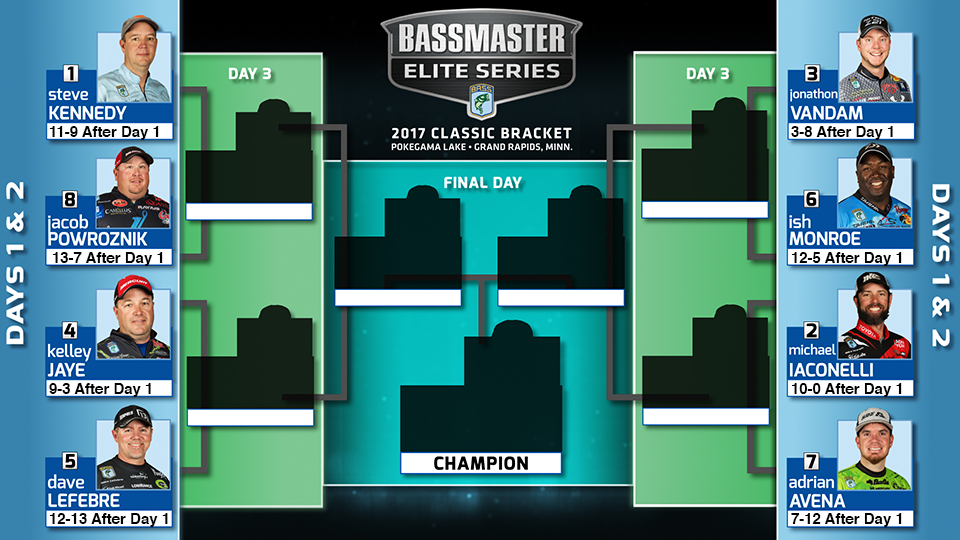 2017_ClassicBracket_Day1.png